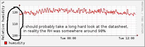 humidity_211220101