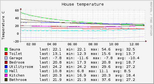 house_temp_long